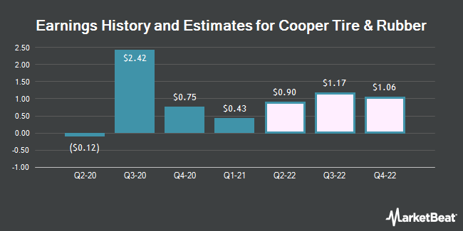 Earnings History and Estimates for Cooper Tire & Rubber (NYSE:CTB)