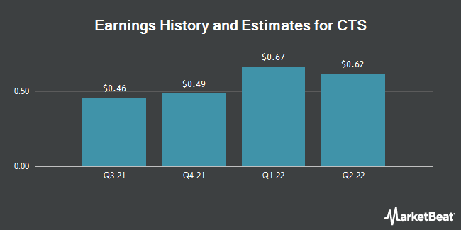 Earnings History and Estimates for CTS (NYSE:CTS)