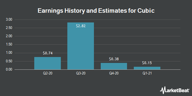 Earnings by Quarter for Cubic Corporation (NYSE:CUB)