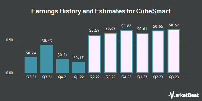 Earnings History and Estimates for CubeSmart (NYSE:CUBE)