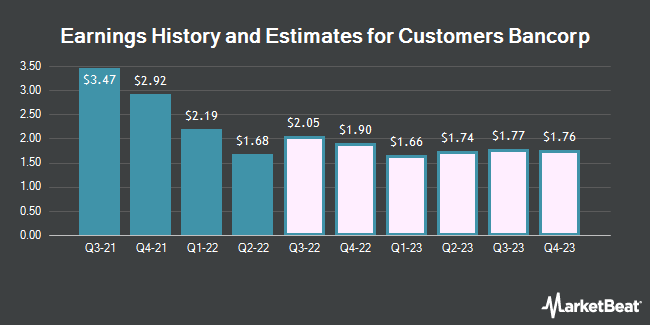 Earnings History and Estimates for Customers Bancorp (NYSE:CUBI)