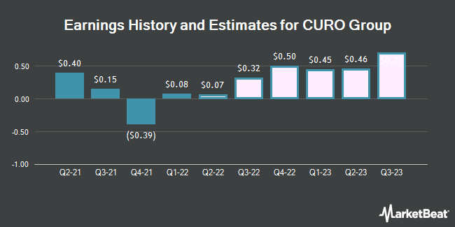 Earnings History and Estimates for Curo Group (NYSE:CURO)