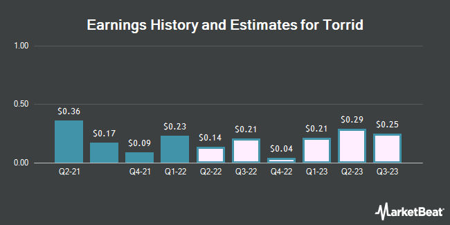 Earnings History and Estimates for Torrid (NYSE:CURV)