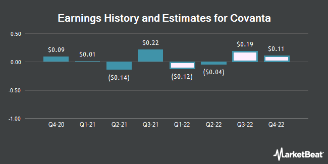 Earnings History and Estimates for Covanta (NYSE:CVA)