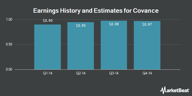 Earnings by Quarter for Covance (NYSE:CVD)