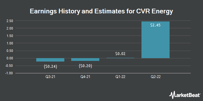 Earnings by Quarter for CVR Energy (NYSE:cvi)