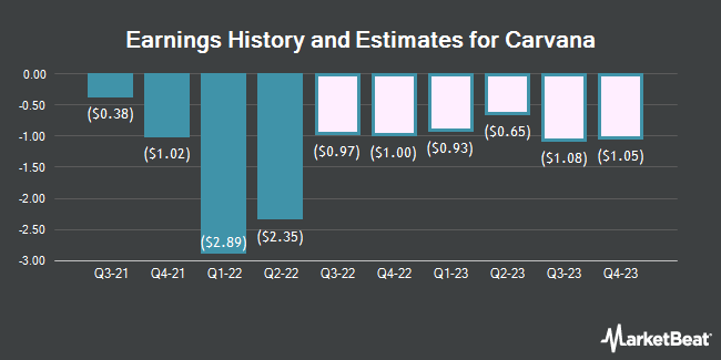 Earnings History and Estimates for Carvana (NYSE:CVNA)