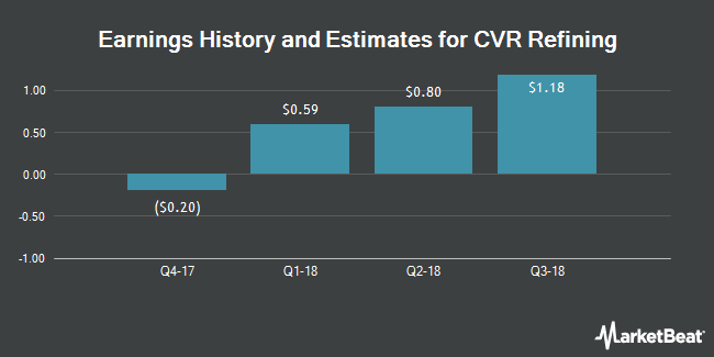 Earnings by Quarter for CVR Refining, LP (NYSE:CVRR)
