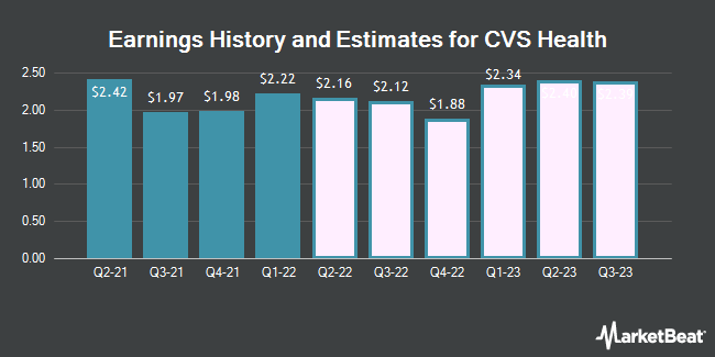 Earnings History and Estimates for CVS Health (NYSE:CVS)