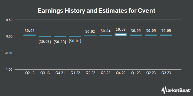 Earnings by Quarter for Cvent (NYSE:CVT)