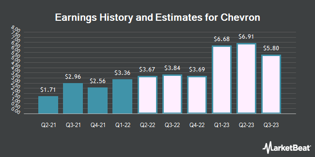 Earnings History and Estimates for Chevron (NYSE:CVX)