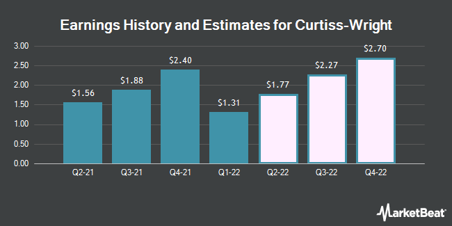 Earnings by Quarter for Curtiss-Wright Corp. (NYSE:CW)