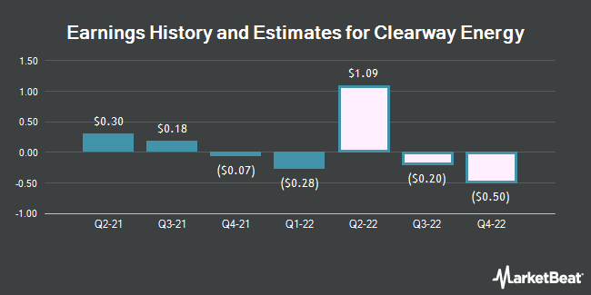 Earnings History and Estimates for Clearway Energy (NYSE:CWEN)
