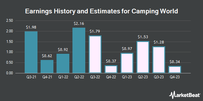 Earnings History and Estimates for Camping World (NYSE:CWH)