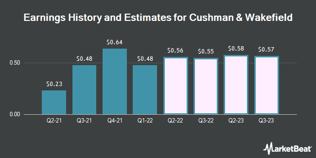 Earnings History and Estimates for Cushman & Wakefield (NYSE:CWK)