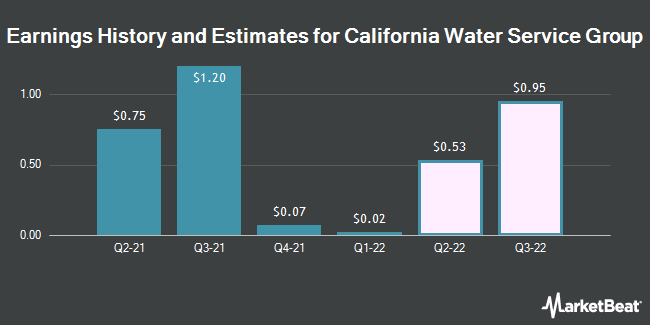 Earnings History and Estimates for California Water Service Group (NYSE:CWT)