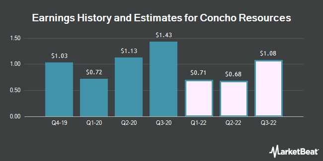 Earnings History and Estimates for Concho Resources (NYSE:CXO)