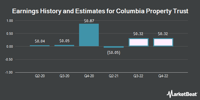 Earnings by Quarter for Columbia Property Trust (NYSE:CXP)