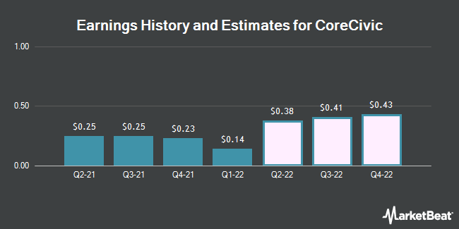 Earnings History and Estimates for Corecivic (NYSE:CXW)