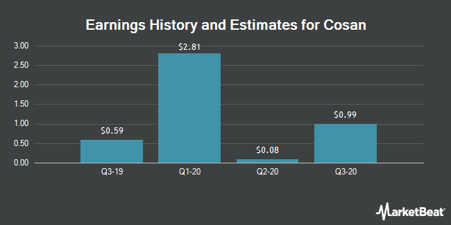 Earnings by Quarter for Cosan Limited (NYSE:CZZ)