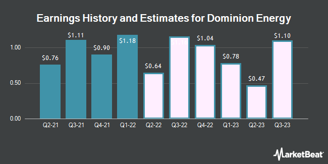 Earnings History and Estimates for Dominion Energy (NYSE:D)