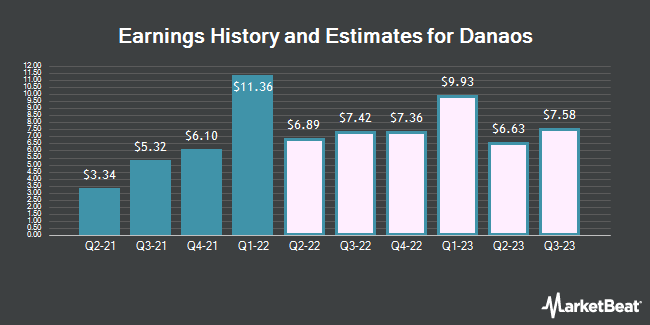 Earnings by Quarter for Danaos Corporation (NYSE:DAC)