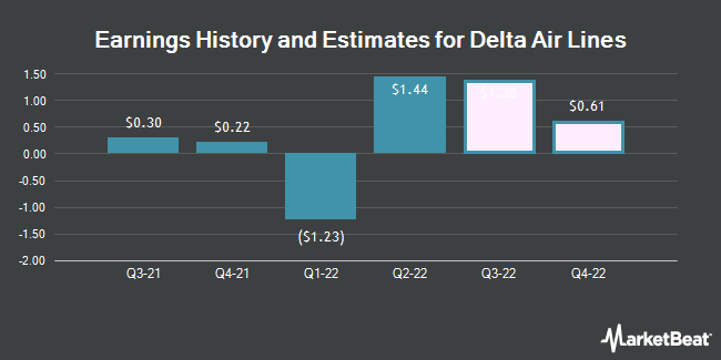 Earnings History and Estimates for Delta Air Lines (NYSE:DAL)