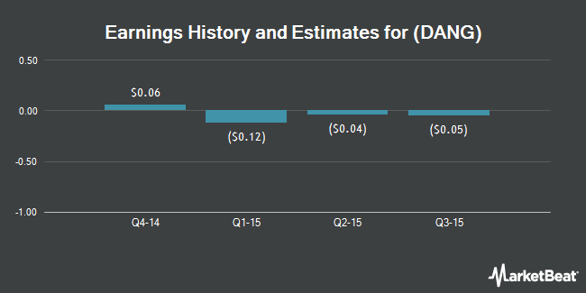 Earnings by Quarter for E Commerce China Dangdang (NYSE:DANG)