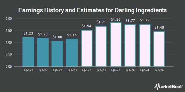 Earnings by Quarter for Darling Ingredients (NYSE:DAR)