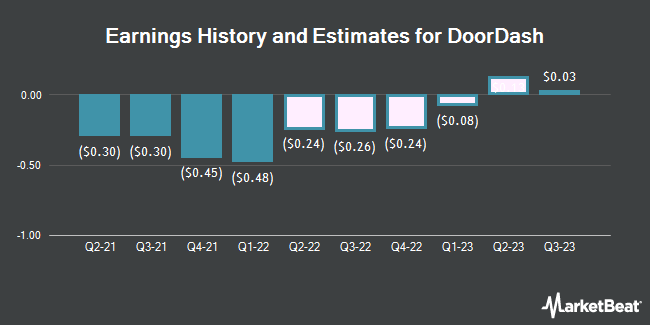 Earnings History and Estimates for DoorDash (NYSE:DASH)