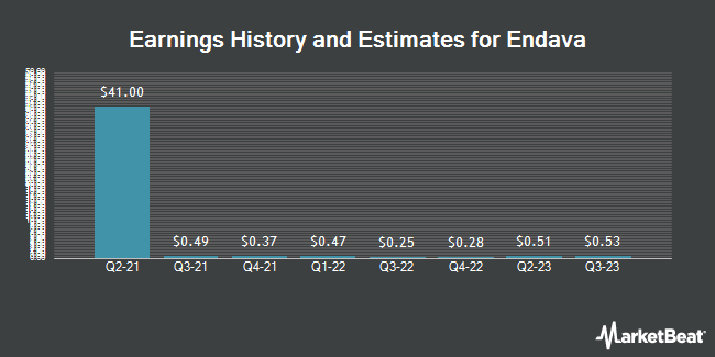 Earnings History and Estimates for Endava (NYSE:DAVA)