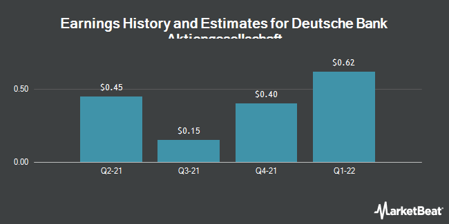 Earnings by Quarter for Deutsche Bank AG (NYSE:DB)