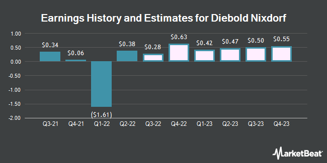 Earnings History and Estimates for Diebold Nixdorf (NYSE:DBD)