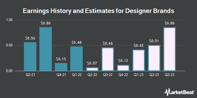 Earnings History and Estimates for Designer Brands (NYSE:DBI)