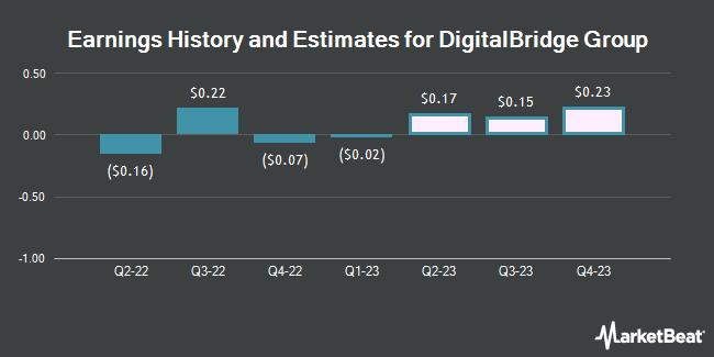 Earnings History and Estimates for DigitalBridge Group (NYSE:DBRG)