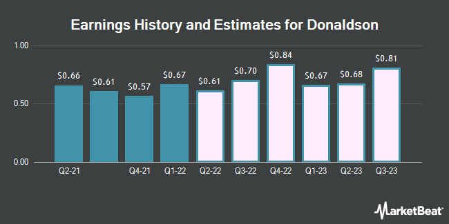 Earnings History and Estimates for Donaldson (NYSE:DCI)