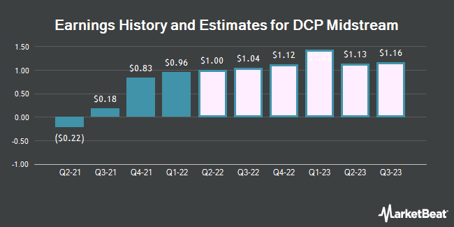 Earnings History and Estimates for DCP Midstream (NYSE:DCP)