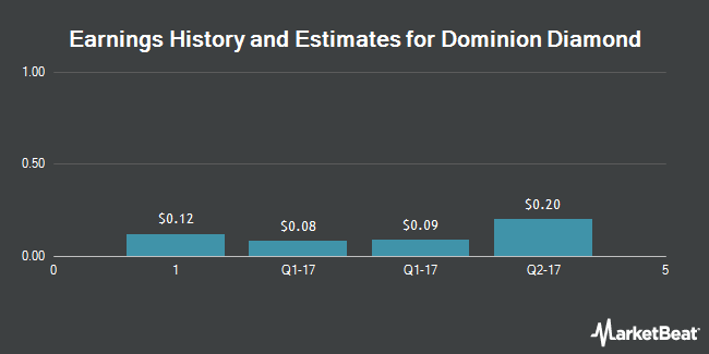 Earnings by Quarter for Dominion Diamond Corp (NYSE:DDC)