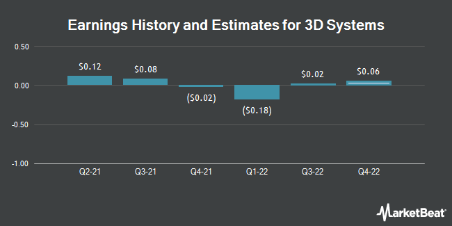 Earnings by Quarter for 3D Systems Corporation (NYSE:DDD)