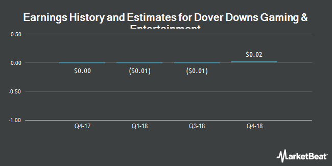 Earnings by Quarter for Dover Downs Gaming & Entertainment (NYSE:DDE)