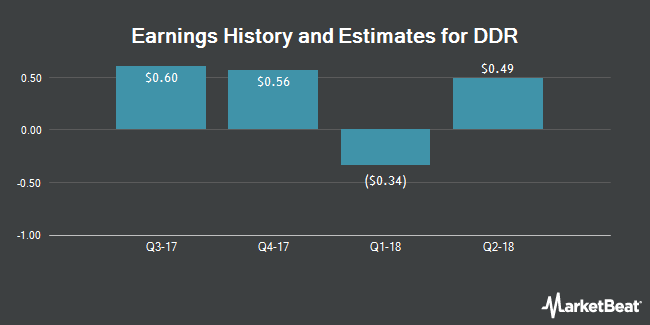 Earnings by Quarter for DDR Corp (NYSE:DDR)