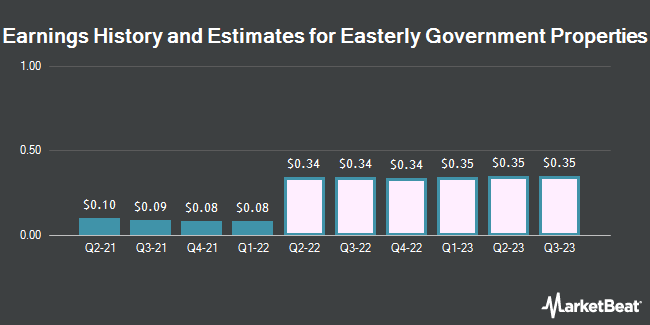 Earnings History and Estimates for Easterly Government Properties (NYSE:DEA)