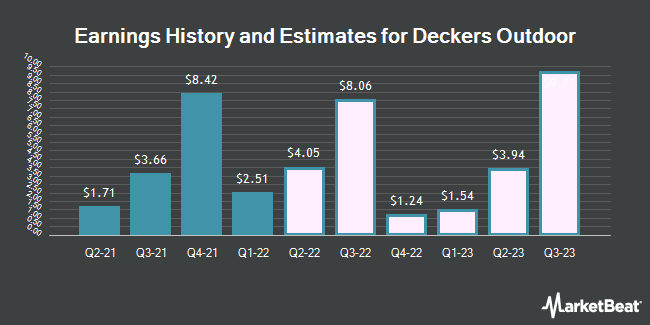 Earnings History and Estimates for Deckers Outdoor (NYSE:DECK)