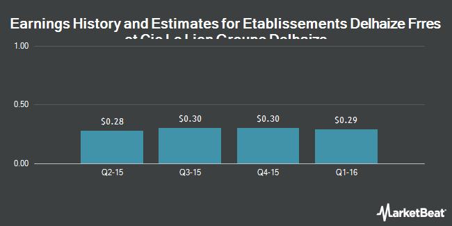 Earnings by Quarter for Delhaize Group SA (NYSE:DEG)
