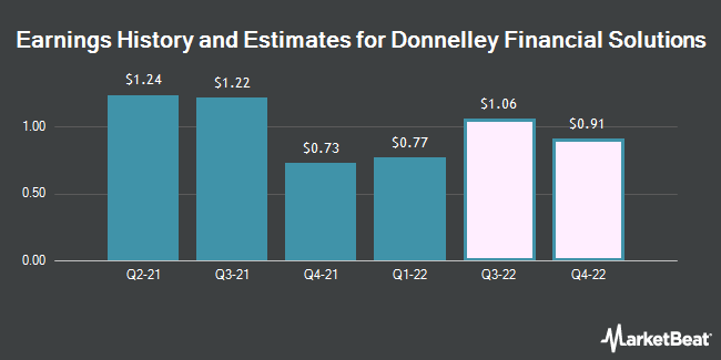 Earnings History and Estimates for Donnelley Financial Solutions (NYSE:DFIN)