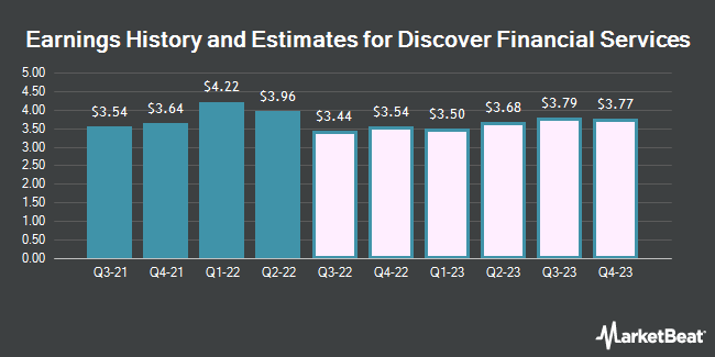 Earnings History and Estimates for Discover Financial Services (NYSE:DFS)