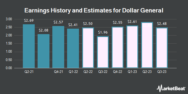 Earnings by Quarter for Dollar General Corporation (NYSE:DG)