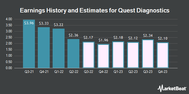 Earnings History and Estimates for Quest Diagnostics (NYSE:DGX)