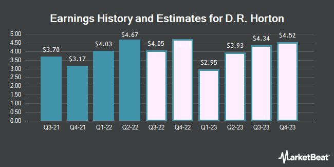 Earnings History and Estimates for D. R. Horton (NYSE:DHI)