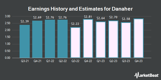 Earnings History and Estimates for Danaher (NYSE:DHR)